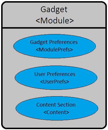 Figure 13.1: An OpenSocial gadgets XML consists of elements specifying gadget preferences, user preferences, and content.