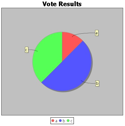 Figure 7.34: This is what the pie chart for the Ice Cream poll results looks like.