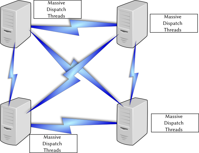 Figure 19.5: The default algorithm requires each node to create massive amounts of dispatch threads to update the cache for each node in the cluster.