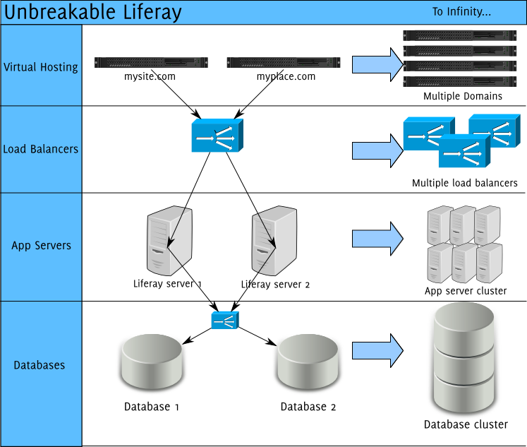 Figure 19.1: Liferay is designed to scale to as large an installation as you need.