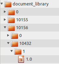 Figure 5.2: Liferays file system store creates a folder structure based on primary keys in Liferays database.