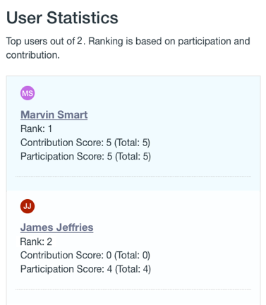 Figure 2: The User Statistics portlet gives rankings to promote user contributions and participation.