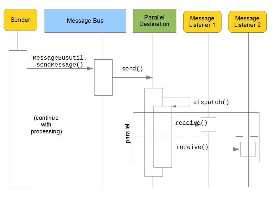 Figure 11.7: Asynchronous messaging with parallel dispatching