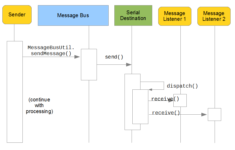 Figure 11.6: Asynchronous messaging with serial dispatching