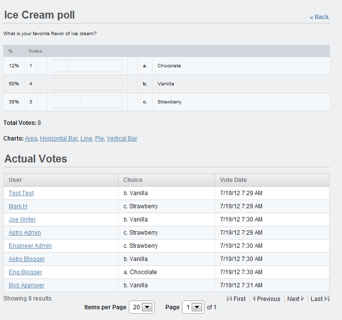 Figure 7.33: Selecting a poll in the Polls portlet allows you to see all the information related to the poll results.