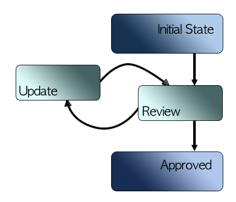 Figure 10.1: The default single approver workflow. Arrows represent transitions and boxes represent states and tasks.