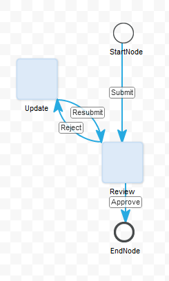 Figure 11.8: Your completed workflow should look like this.