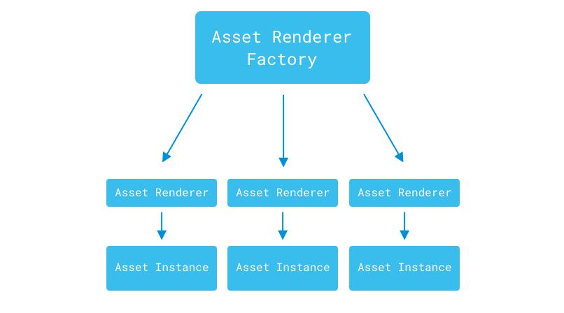 Figure 1: The asset renderer factory creates an asset renderer for each asset instance.