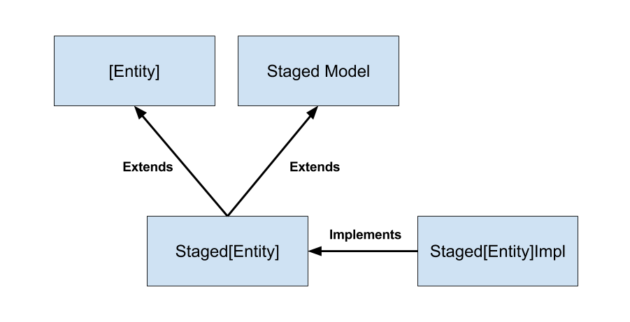 Figure 1: The Staged Model Adapter class extends your entity and staged model interfaces.