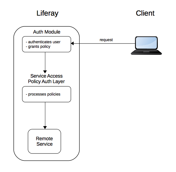 The authorization module maps the credentials or token to the proper Service Access Policy.