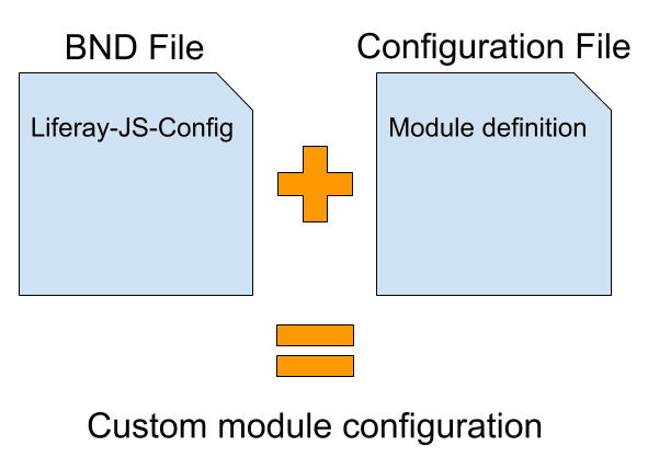 Figure 1: Custom JavaScript modules must use the Liferay-JS-Config BND header to point to a configuration file with the module definition.