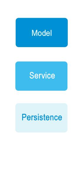 図1:モデル、サービス、および永続レイヤーは疎結合設計で構成されています。