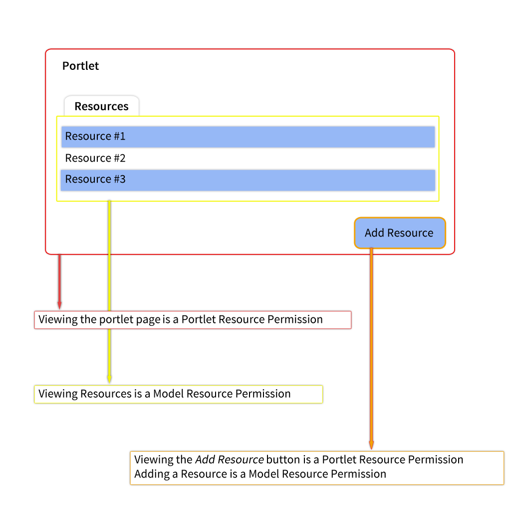 Figure 1: Portlet permissions and resource permissions cover different parts of the application.