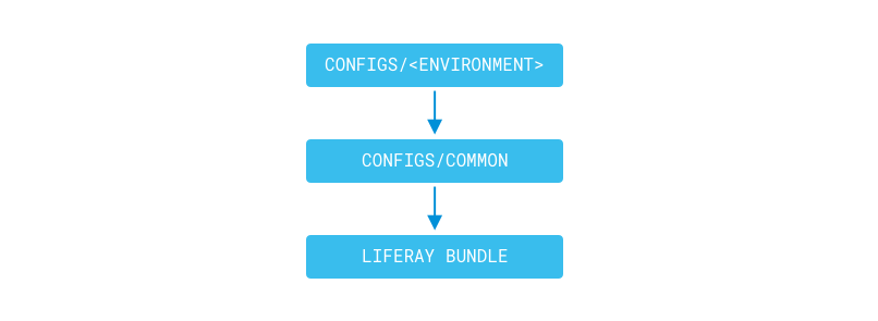 Figure 1: The configs/common and configs/[environment] overlay you Liferay DXP bundle when its generated.