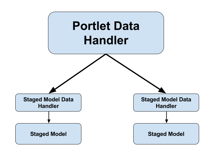Figure 2: The Data Handler framework uses portlet data handlers and staged model data handlers to track and export/import portlet and staged model information, respectively.