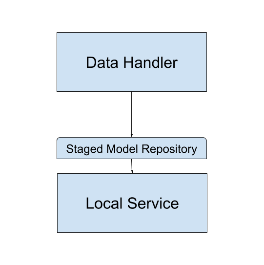 Figure 1: Staged Model Repositories provide a Staging-specific layer of functionality for your local services.