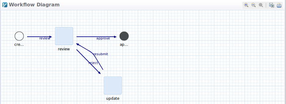 Figure 1: The Single Approver Definition comes included with the Liferay Forms and Workflow suite.