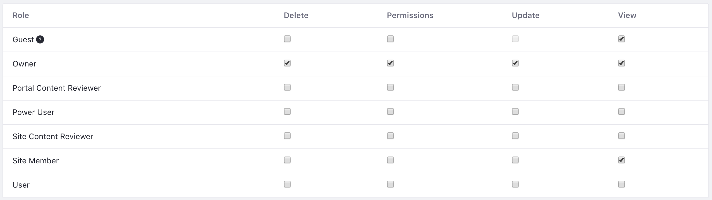 Figure 1: Youre able to assign structure permissions via the Actions button.