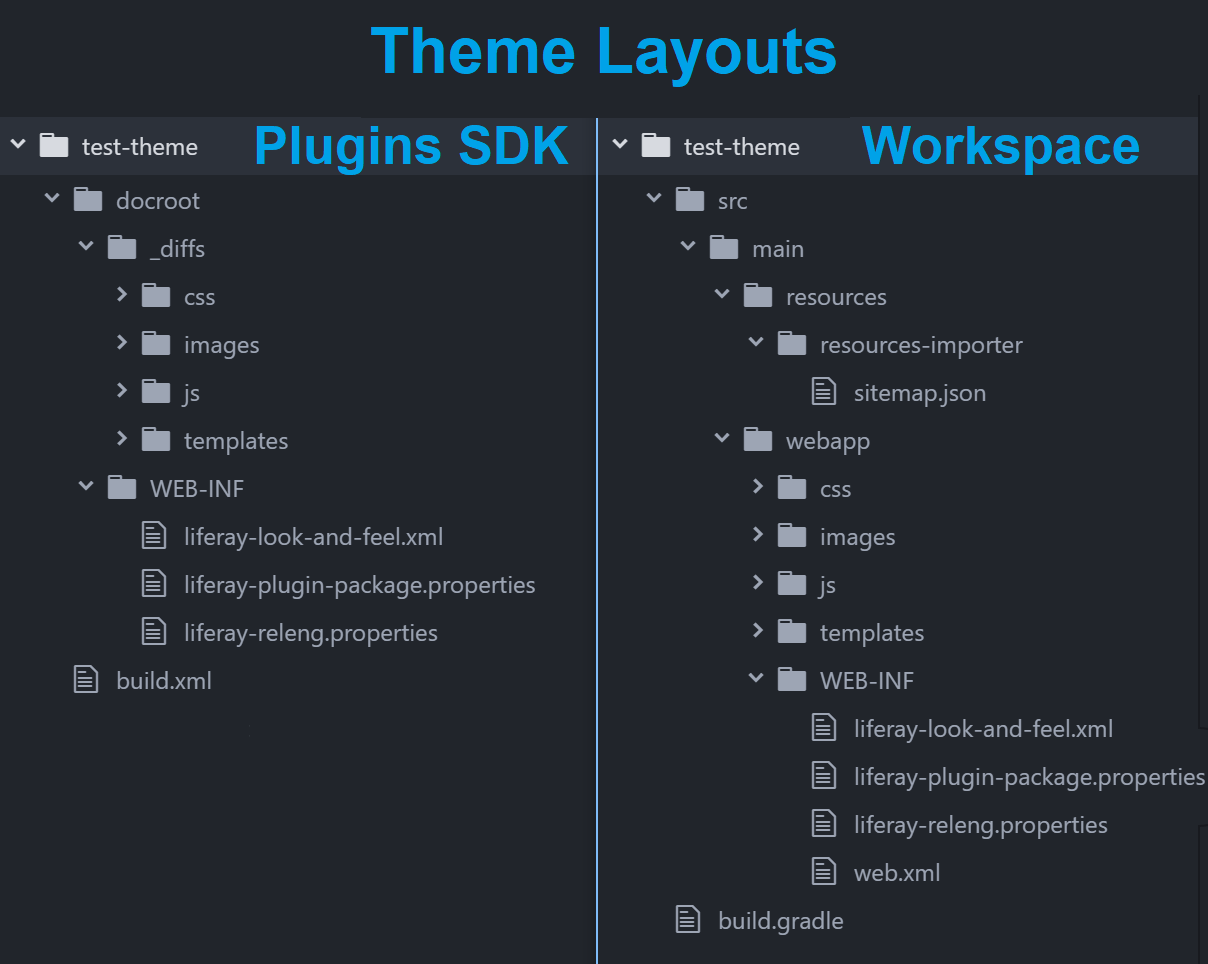 Figure 1: The convert command migrates a Plugins SDK theme project to a Workspace theme project.