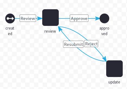 図1:ノードを接続し、ワークフロー処理をトランジションで処理します。 単一の承認者ワークフローには、送信、再送信、拒否、および承認という名前の遷移があります。