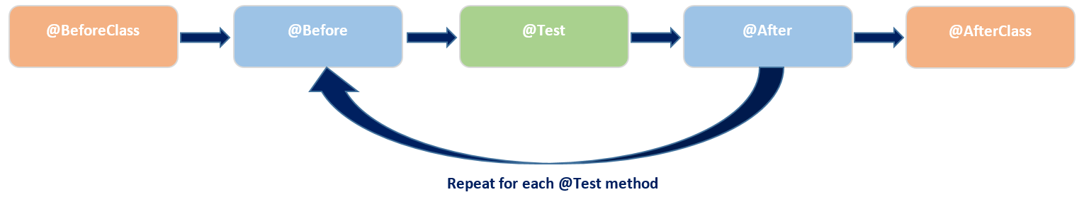 Figure 1: JUnit executes the annotated methods following this algorithm.