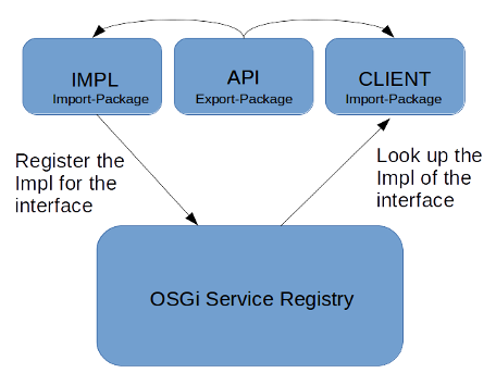Figure 1: Service implementations that are registered in the OSGi service registry can be accessed using Service Trackers.