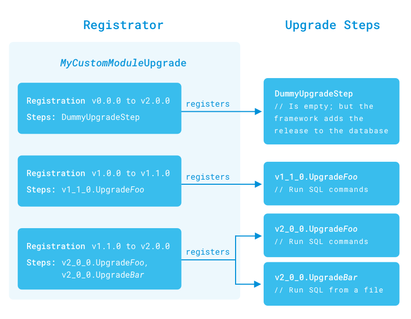 Figure 1: In a registrator class, the developer specifies a registration for each schema version upgrade. The upgrade steps handle the database updates.