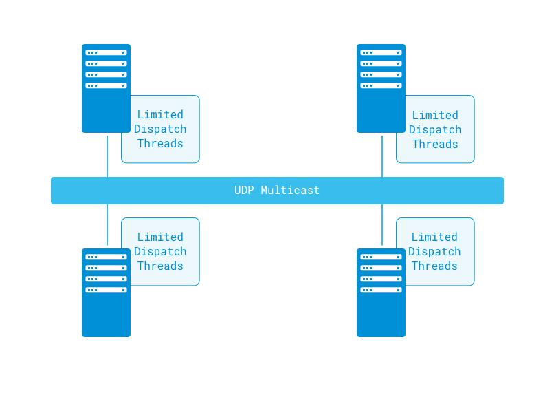 Figure 2: Liferay DXPs cache algorithm is extremely efficient.