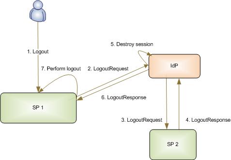 Figure 4: Service Provider Initiated SLO