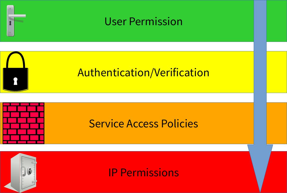 図1:サービスにアクセスするには、要求はドア錠のような役割のユーザー権限、南京錠のような役割の検証レイヤー、煉瓦の壁のような役割のサービスアクセスポリシー、そして最後に金庫のような役割の定義済みのIPアクセス許可を通過する必要があります。