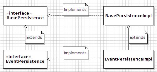 図1:Service Builderは、* Event *と呼ばれるエンティティの例に対して、これらの永続クラスとインターフェイスを生成します。 これらのクラスやインターフェースをカスタマイズするべきではありません(また、その必要はありません)。