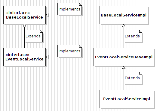 Figure 2: Service Builder generates these service classes and interfaces. Only the ENTITY_NAMELocalServiceImpl (e.g., EventLocalServiceImpl for the Event entity) allows custom methods to be added to the service layer.