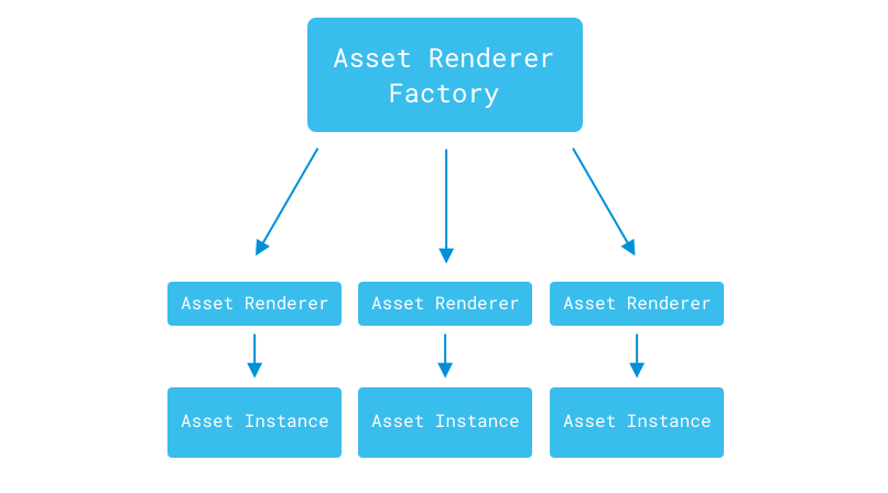 Figure 1: The asset renderer factory creates an asset renderer for each asset instance.