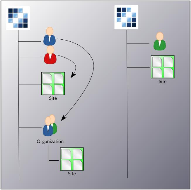 Figure 2: Scope is important in Liferay Portal.