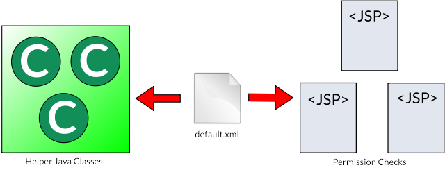 Figure 1: The permissions configuration file is at the heart of Liferays permissions system.