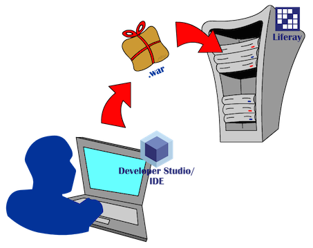 Figure 1: Liferay IDEs Remote Server Adapter lets you deploy plugins to remote servers, such as your test server or beta server.
