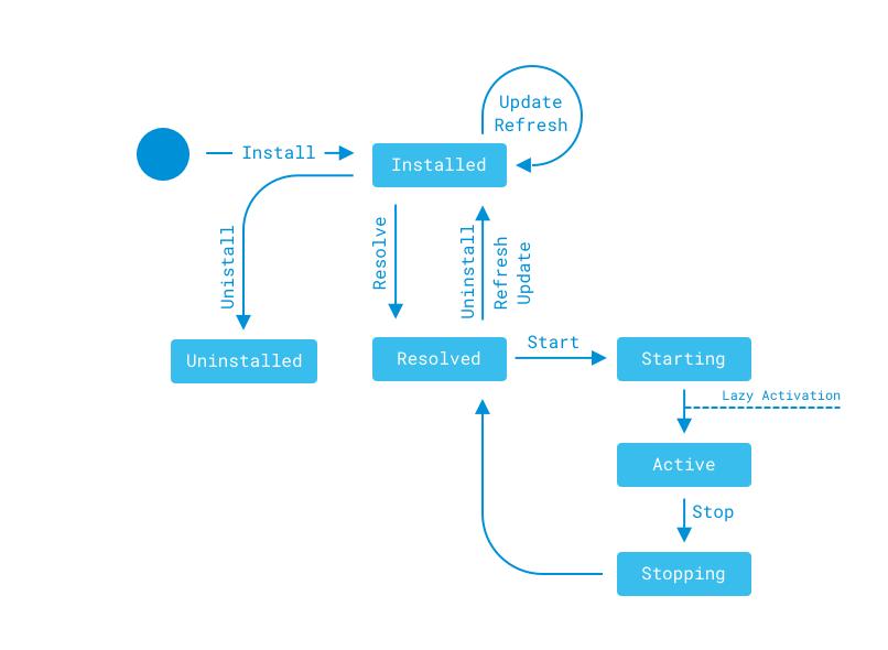 図1:この状態図は、モジュールのライフサイクルを示しています。