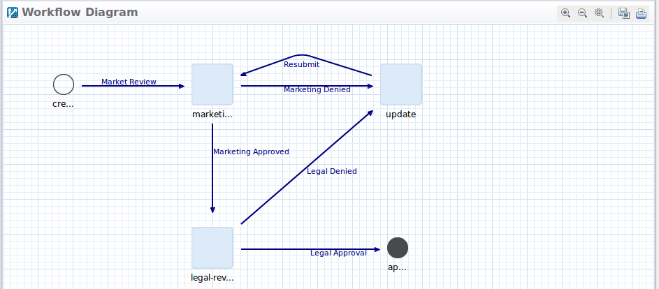 Figure 2: The Legal Marketing Approval Definition has two review tasks and an update task.