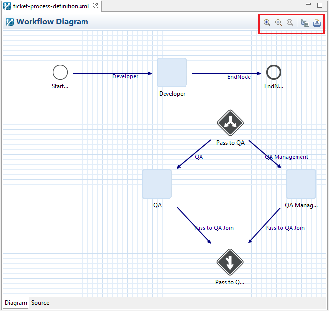 Figure 7: The Workflow Diagram Actions are in the toolbar in the upper right corner of the Workflow Diagram.