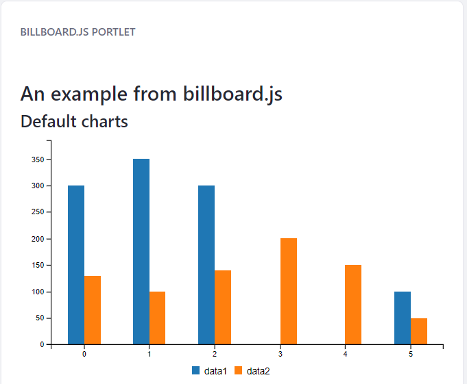 Figure 1: The Billboard.js npm Portlet shows off some nice looking graphs using Billboard.js.