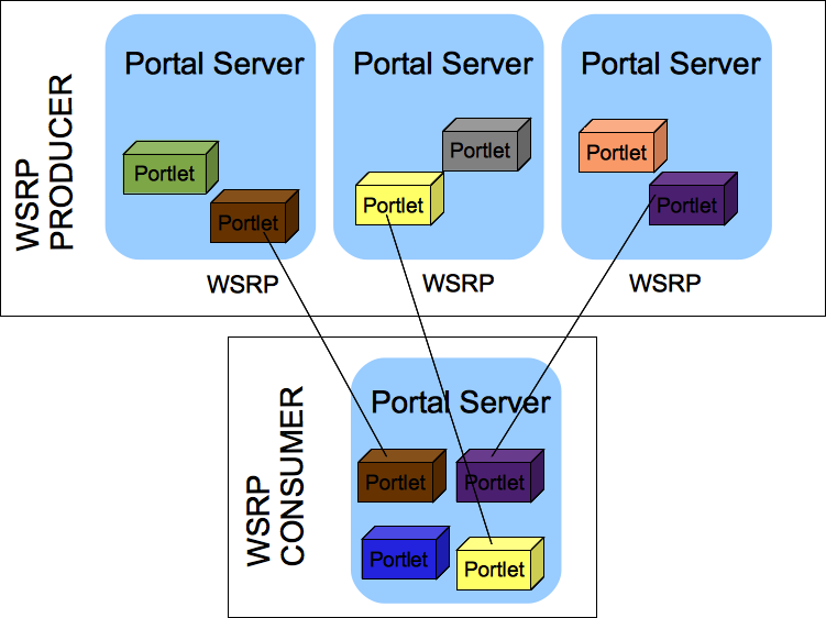 Figure 2.18: Portlets can interact with other portlets located on a different portal server using WSRP.