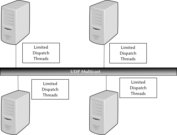 Figure 5.5: Liferays algorithm uses a single UDP multicast channel, so that nodes dont have to create a thread for each other node in the cluster.