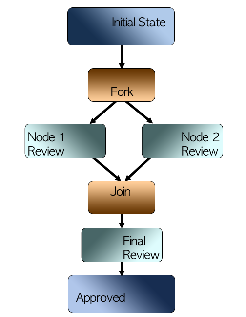 Figure 12.2: Parallel Approval Design