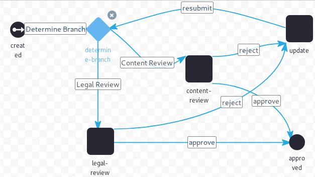 図4:カテゴリ固有の承認の定義は、条件ノードで始まります。