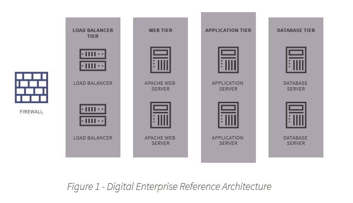 Figure 1: The Liferay DXP 7.0 reference architecture is scalable.