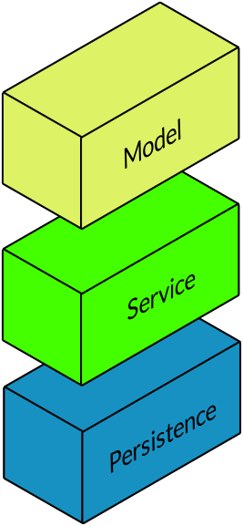 Figure 5: At a macro level, Service Builder generates three layers.