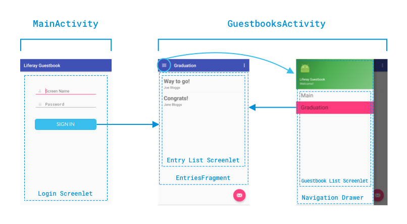Figure 2: The Liferay Guestbook apps design uses two activities and a fragment. In this diagram, each activity and fragment is labeled, along with the Screenlets and the navigation drawer.