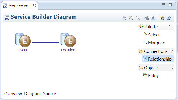 Figure 3: Relating entities is a snap in Liferay IDEs Diagram mode for service.xml.