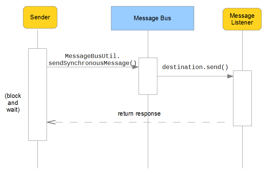 Figure 1: Synchronous messaging.