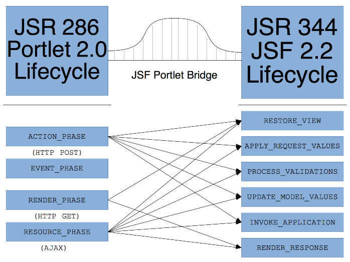 Figure 1: The different phases of the JSF Lifecycle are executed depending on which phase of the Portlet lifecycle is being executed.